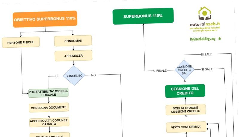 Superbonus 110% schema procedurale