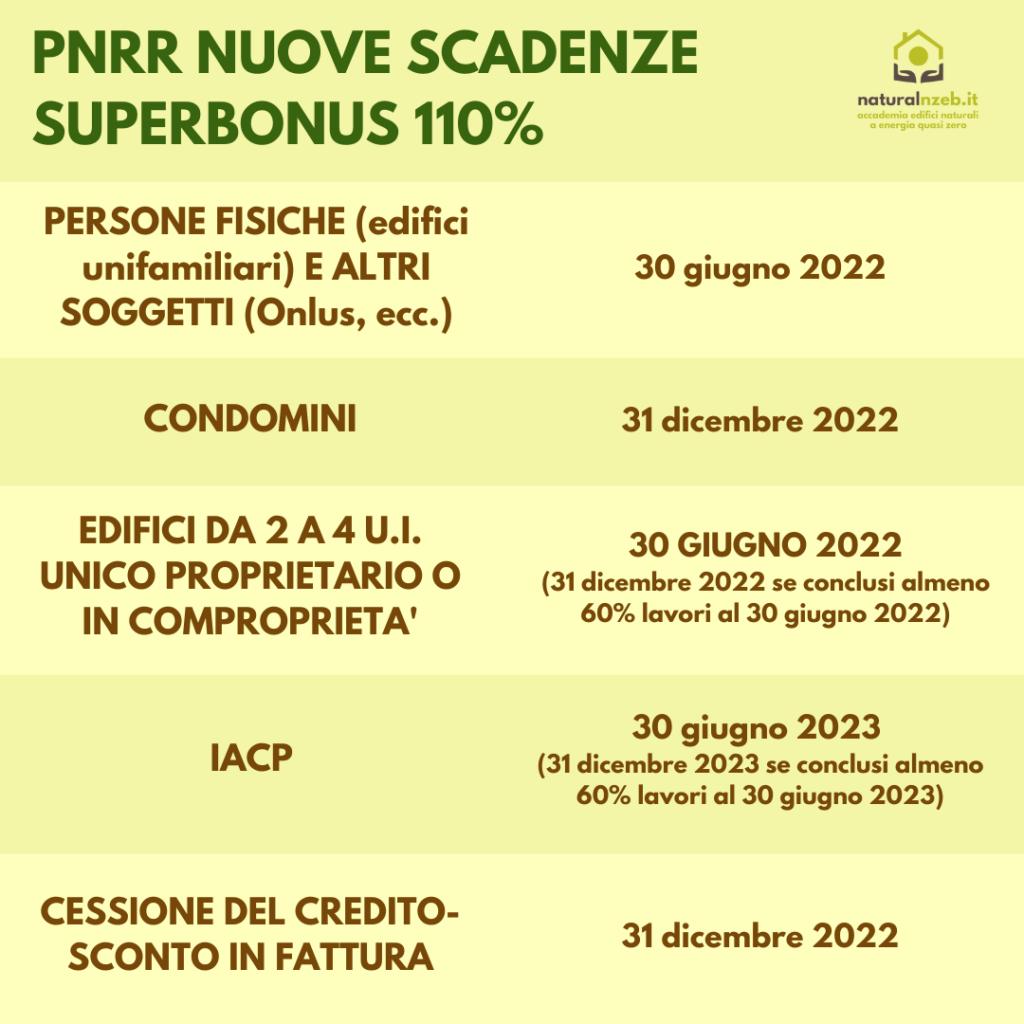 PNRR e proroghe 2022 2023 superbonus 110%