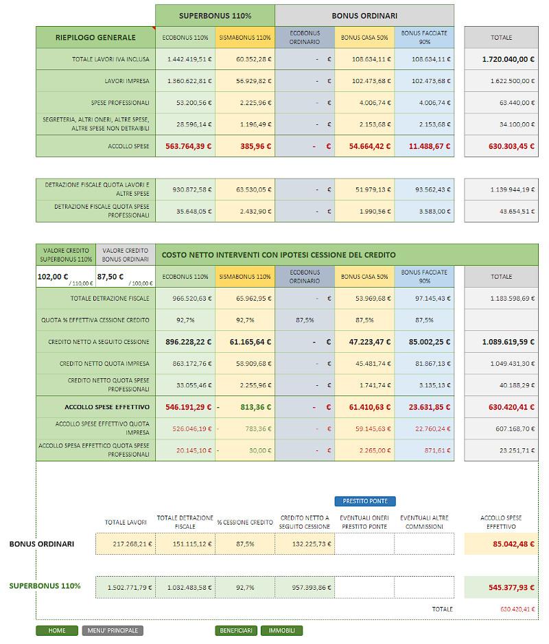 Regreen110 progetto quadro economico