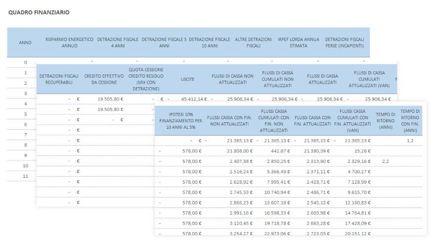 Superbonus 110 quadro finanziario